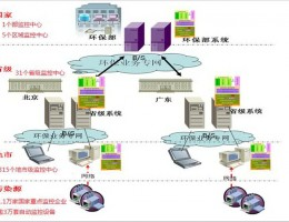 德艾环保物联网综合平台