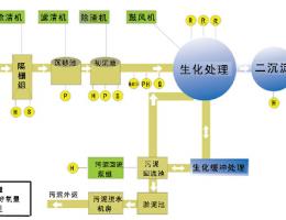 污水处理自控系统