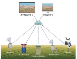 节水增粮信息化系统